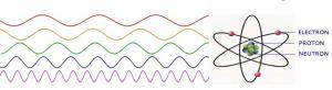 vibrational modes of the five elements - höfuðskepnur