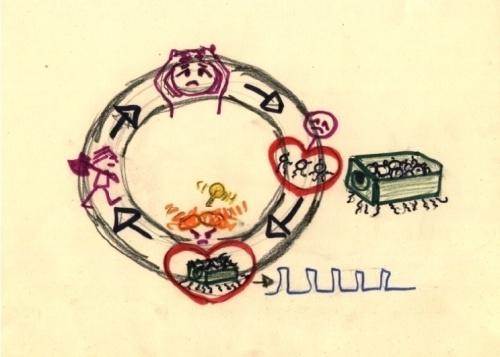vicious cycle - bad